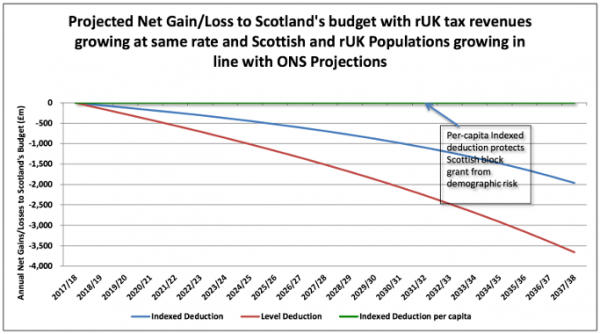 The effect of different indexation methods on Scotland's budget. Source: Professor Anton Muscatelli