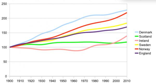 Population growth. Source: Thomas Widmann