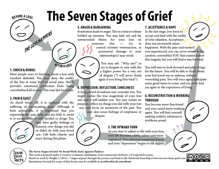 social-work-tech-seven-stages-of-grief