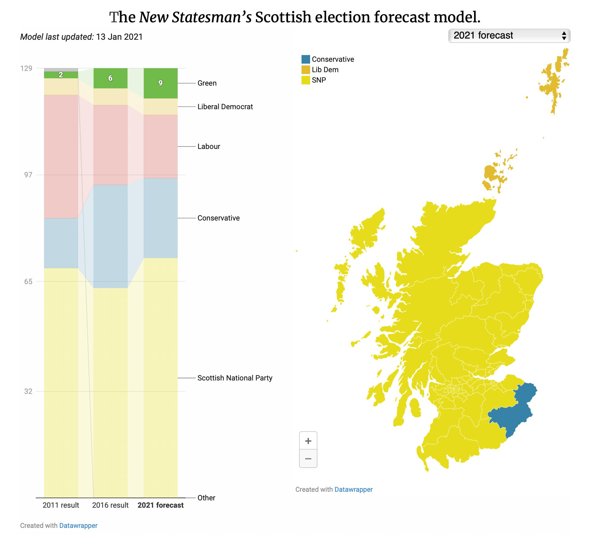 The Slow, Gradual and Sudden Transformation of Scotland
